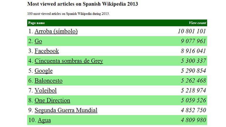 Voleibol, séptima palabra más visitada en la Wikipedia española durante 2013